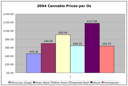 2004 Cannabis Prices by Oz