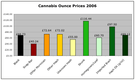 2006 cannabis prices per ounce