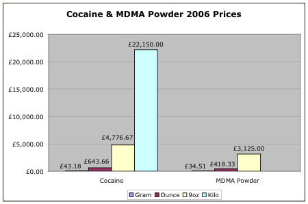 2006 cocaine prices