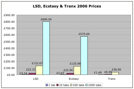 LSD and Ecstasy prices 2006