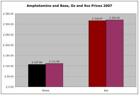 amphetamine prices 2007