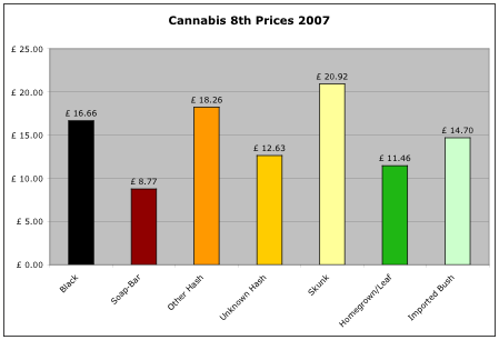 cannabis prices for 2007