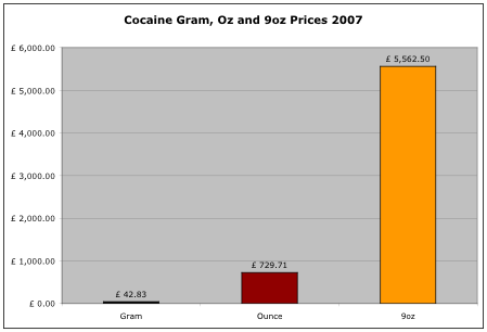 cocaine prices 2007