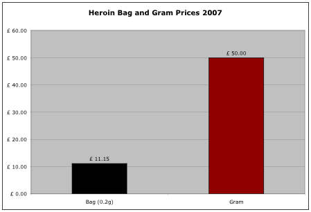 Heroin prices 2007