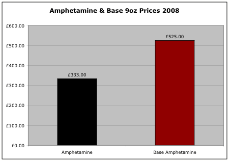 Amphetamine 9 ounce prices 2008