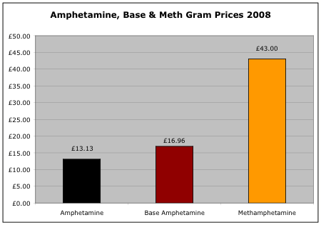 Amphetamine gram prices 2008