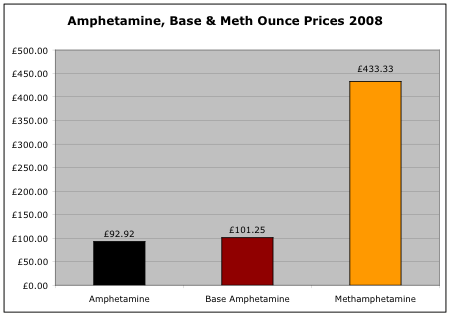 Amphetamine ounce prices 2008