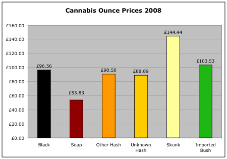 Cannabis ounce prices 2008