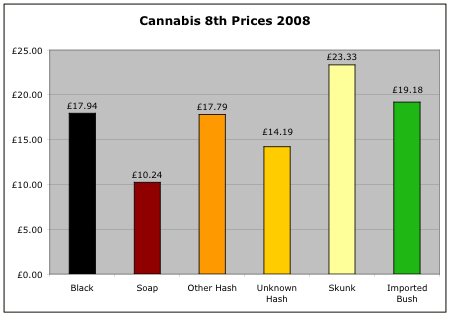 Cannabis 8th prices 2008