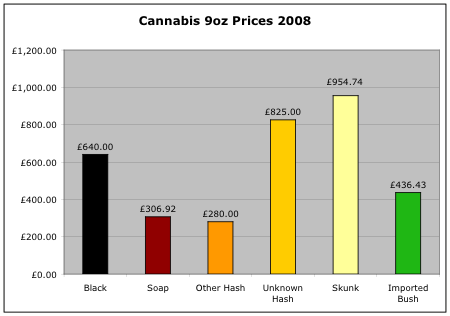 Cannabis 9oz prices 2008