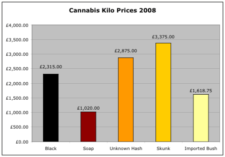 Cannabis kilo prices 2008