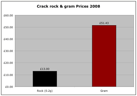 Crack cocaine prices 2008