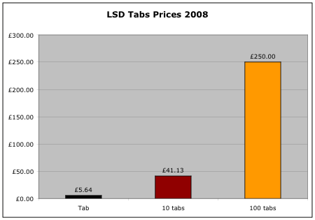 LSD tab prices 2008