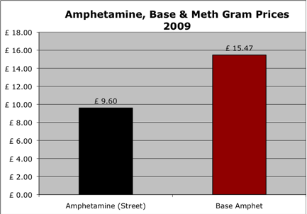 Amphetamine gram prices 2009