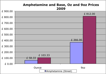 Amphetamine ounce prices 2009