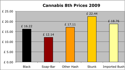 2009 cannabis prices per 8th
