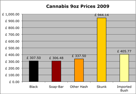 2009 Cannabis Prices per 9 Ounces