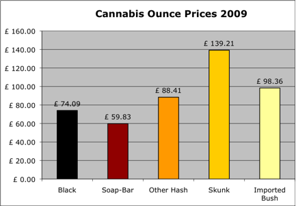 2009 Cannabis Prices per Ounce