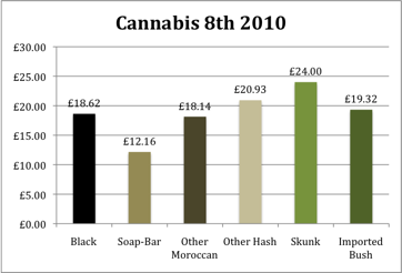 Cannabis Prices 2010 for an 8th