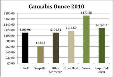 Cannabis Prices 2010 for an Ounce