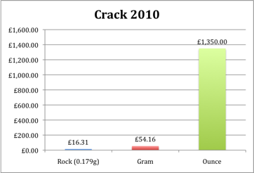 Crack Cocaine prices for 2010
