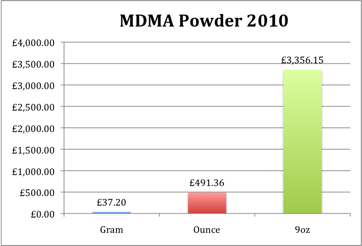 MDMA Powder Prices for 2010