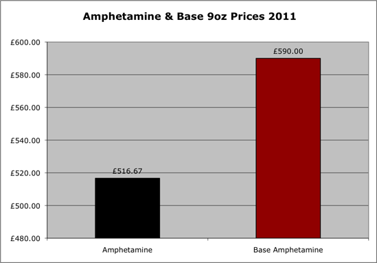 Amphetamine 9oz prices 2011