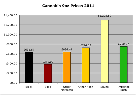 Cannabis 9oz prices 2011