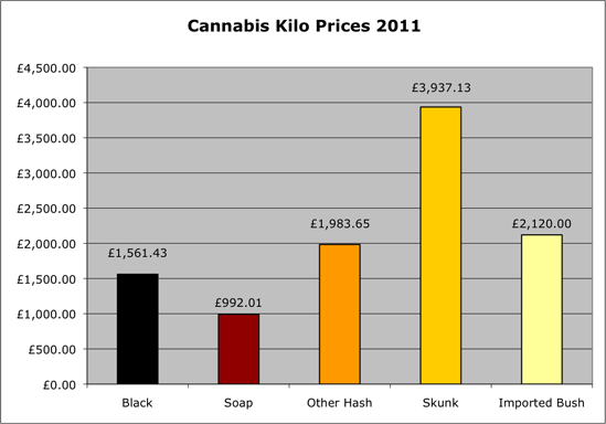 Cannabis kilo prices 2011