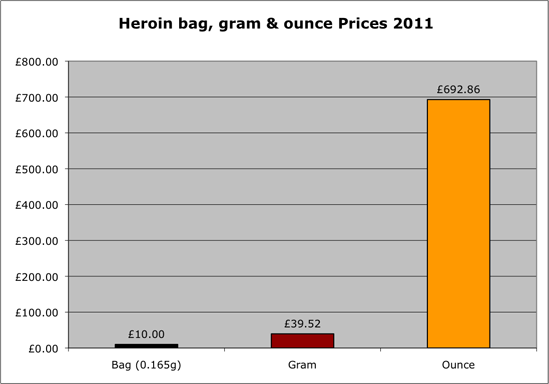 Heroin prices 2011