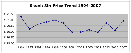 skunk price trends 1994-2007
