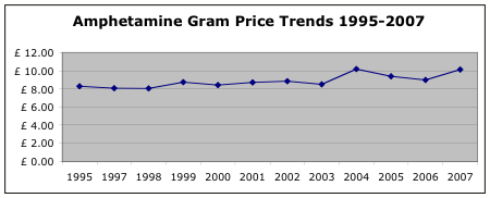 amphetamine price trends 1994-2007