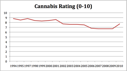 Cannabis Ratings 2010