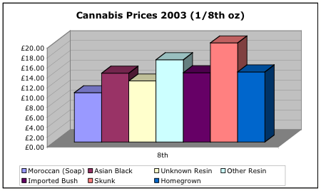Cannabis prices per 8th in 2003