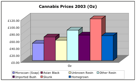 Cannabis prices per Oz in 2003