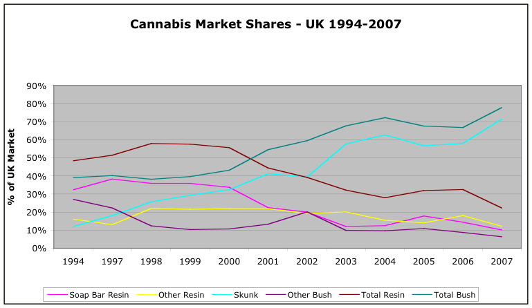 Cannabis Market Shares - UK 1994-2007