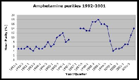 Amphetamine Purities